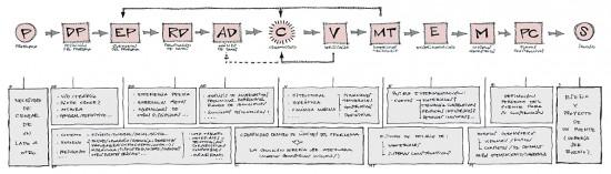 Diagrama esquemático de una metodología proyectual para el diseño de puentes. Fuente: Héctor Beade