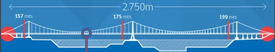 Esquema estructural de puente colgante doble planteado para el Puente Chacao